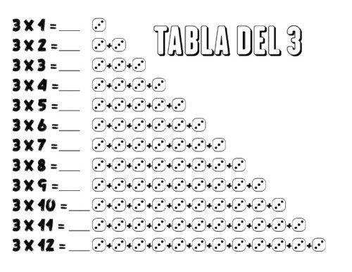 Imgenes de tablas de multiplicar para nios  Todo imgenes