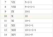 Números Romanos Completos Del 1 Al 1000 Sistéma De Numeración