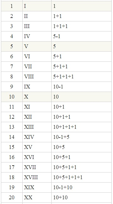 Números Romanos Completos Del 1 Al 100 Sistéma De Numeración