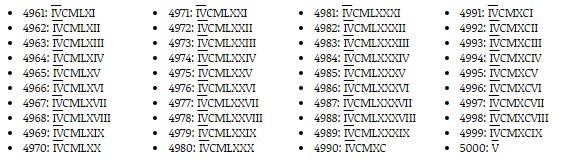 Números Romanos Completos del 1 al 5000 » Sistéma de Numeración Romana |  Todo imágenes